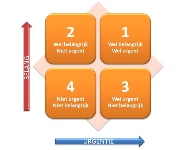 Juiste prioriteiten stellen? Echte urgentie bepalen! - Process-IT.nu